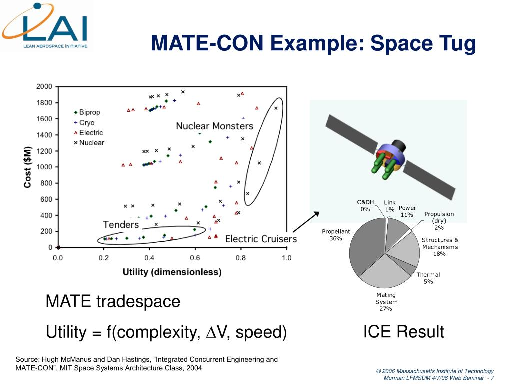 MATE-CON Example: Space Tug