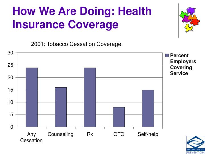 How We Are Doing: Health Insurance Coverage
