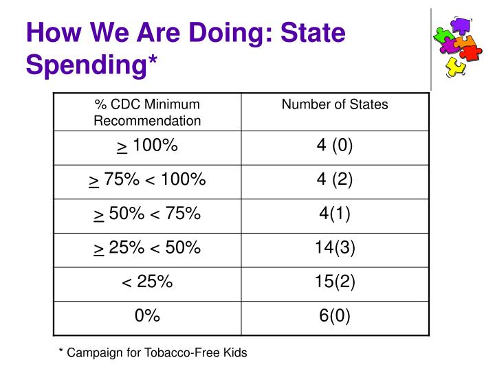How We Are Doing: State Spending*