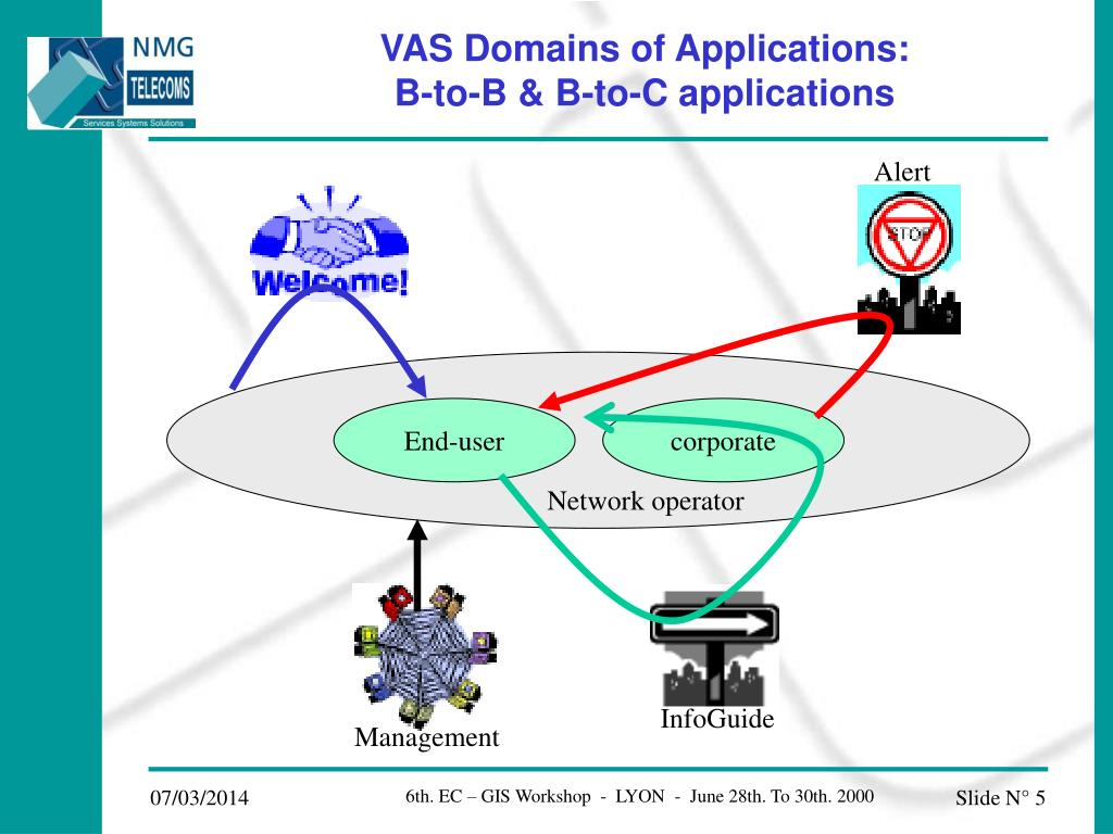 VAS Domains of Applications: