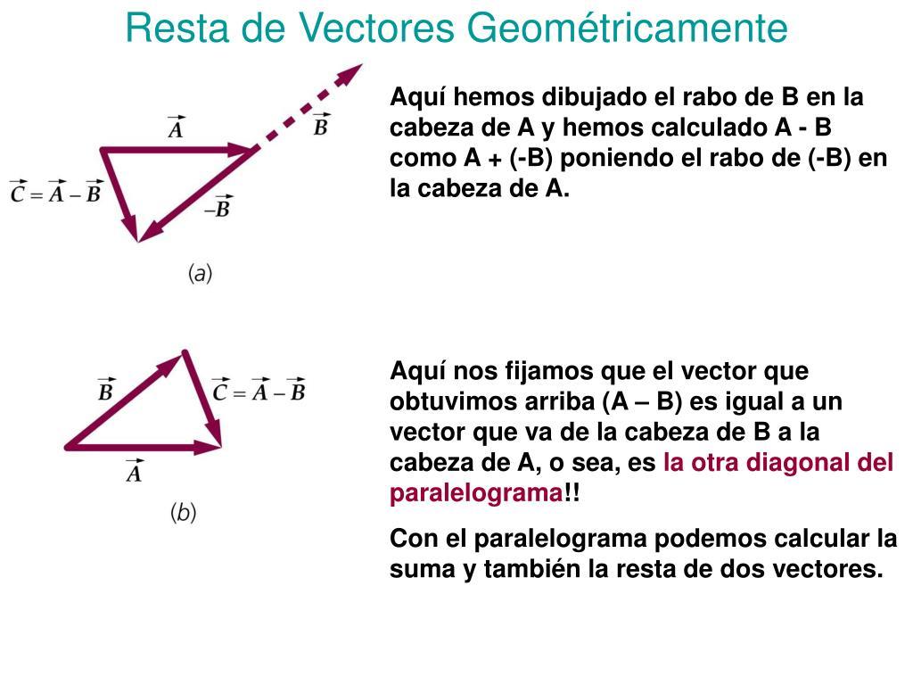 Resta de Vectores Geométricamente