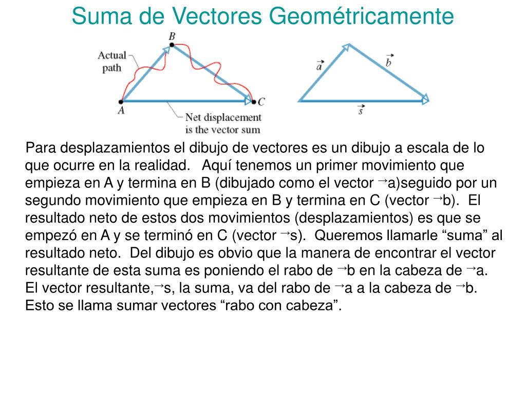 Suma de Vectores Geométricamente