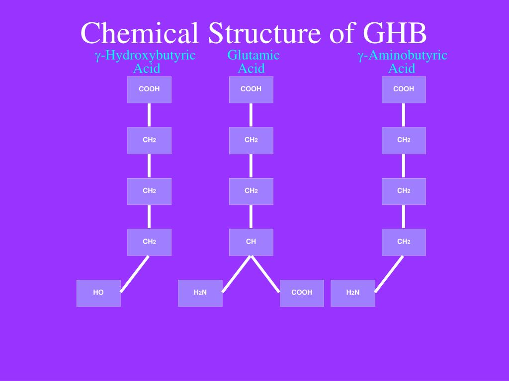 Chemical Structure of GHB