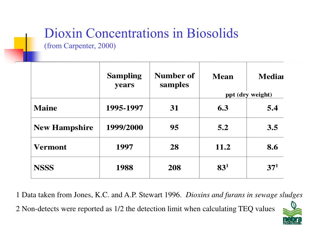 Dioxin Concentrations in Biosolids