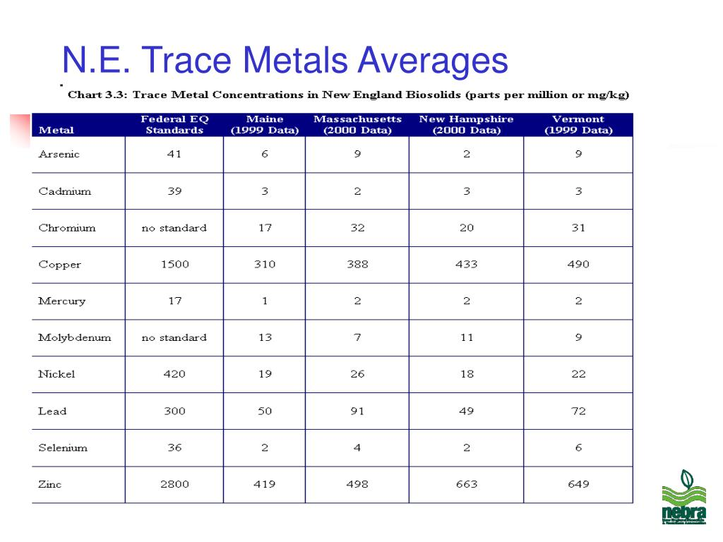 N.E. Trace Metals Averages