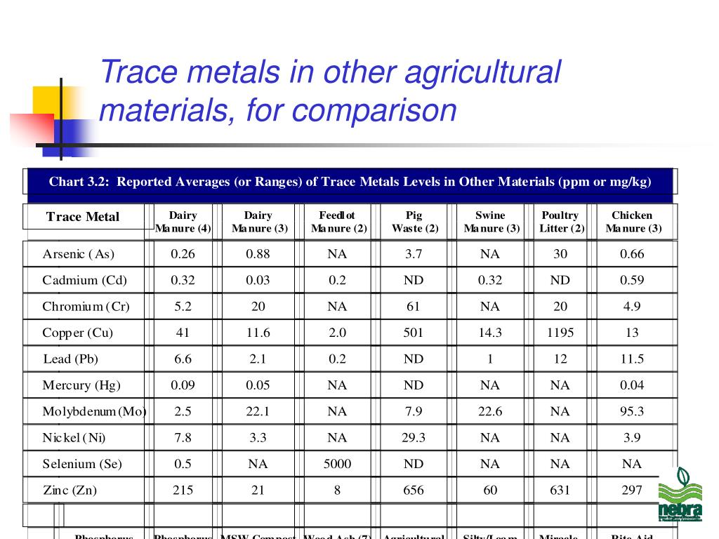 Trace metals in other agricultural materials, for comparison