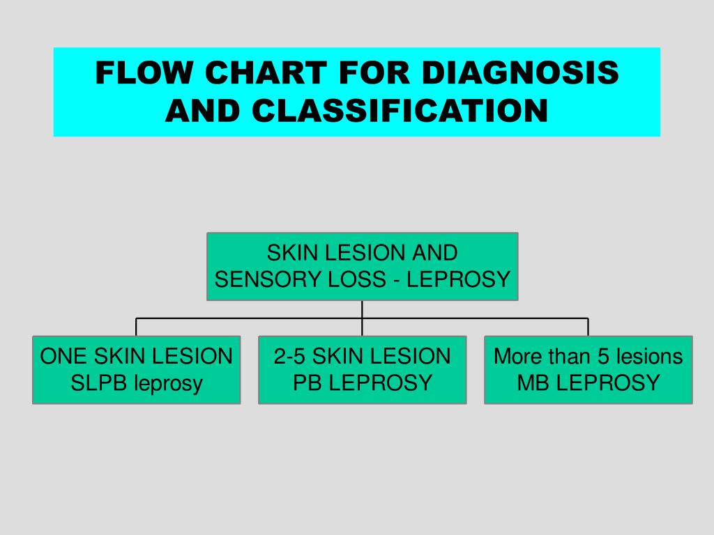 FLOW CHART FOR DIAGNOSIS AND CLASSIFICATION