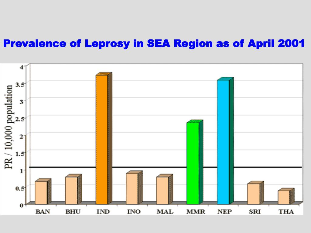 Prevalence of Leprosy in SEA Region as of April 2001