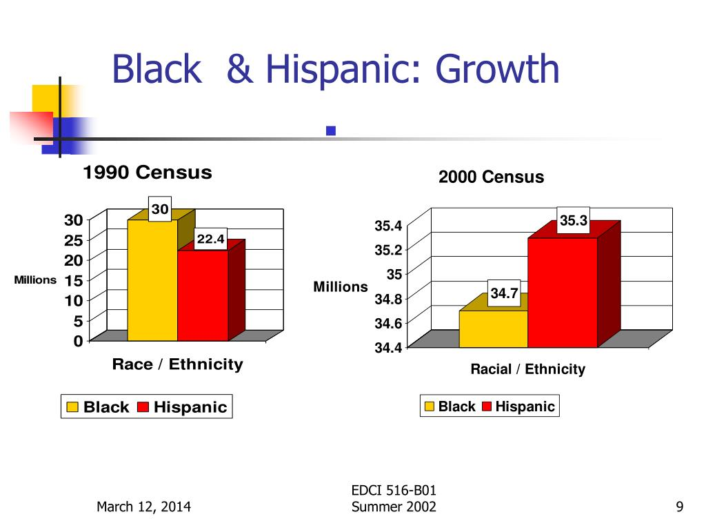 Black  & Hispanic: Growth