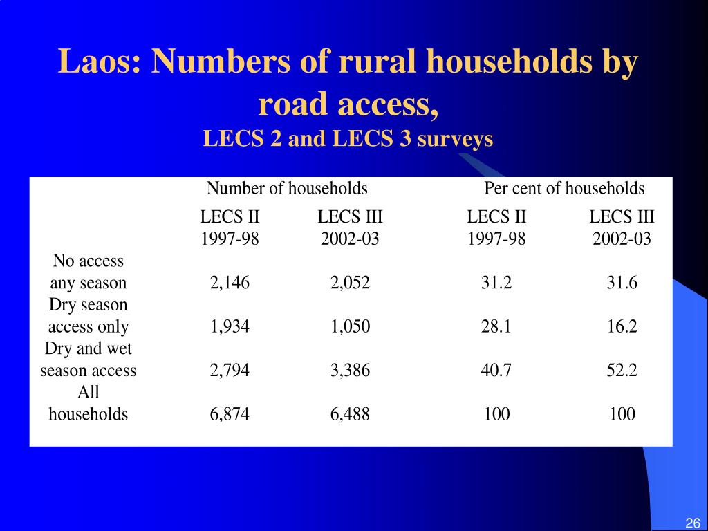 Laos: Numbers of rural households by road access,