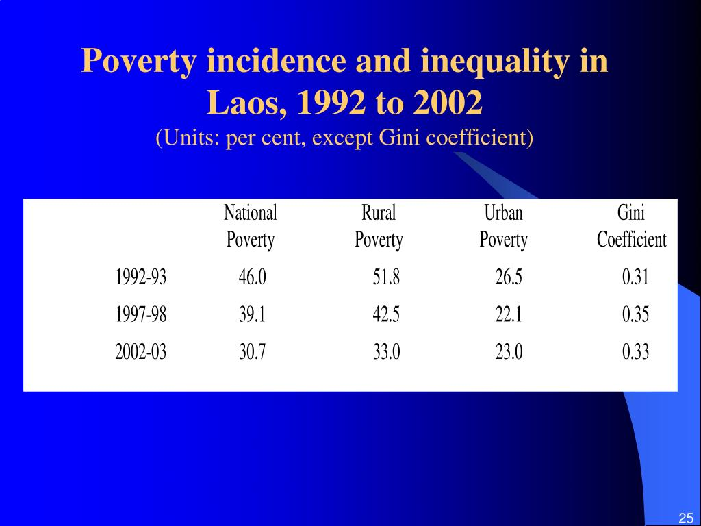 Poverty incidence and inequality in Laos, 1992 to 2002