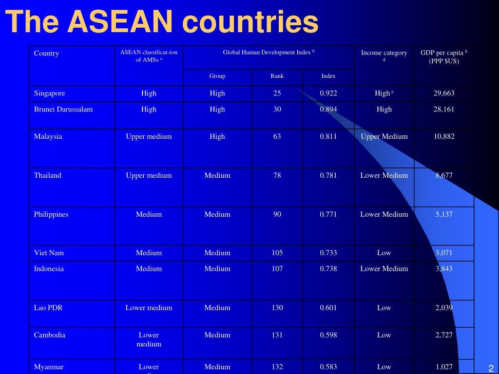The ASEAN countries