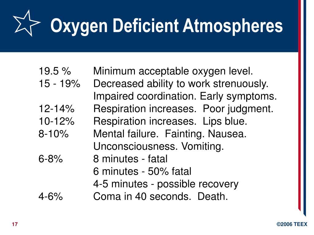 Oxygen Deficient Atmospheres