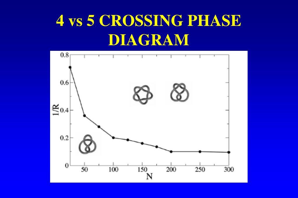 4 vs 5 CROSSING PHASE DIAGRAM