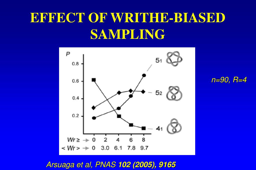 EFFECT OF WRITHE-BIASED SAMPLING