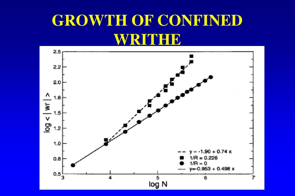 GROWTH OF CONFINED WRITHE