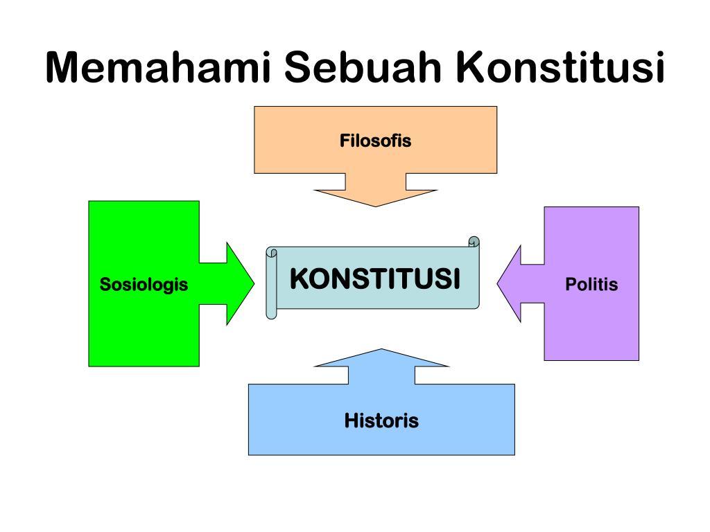 Memahami Sebuah Konstitusi