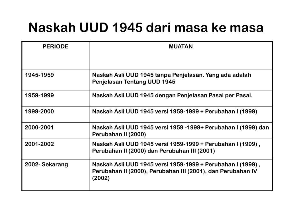 Naskah UUD 1945 dari masa ke masa