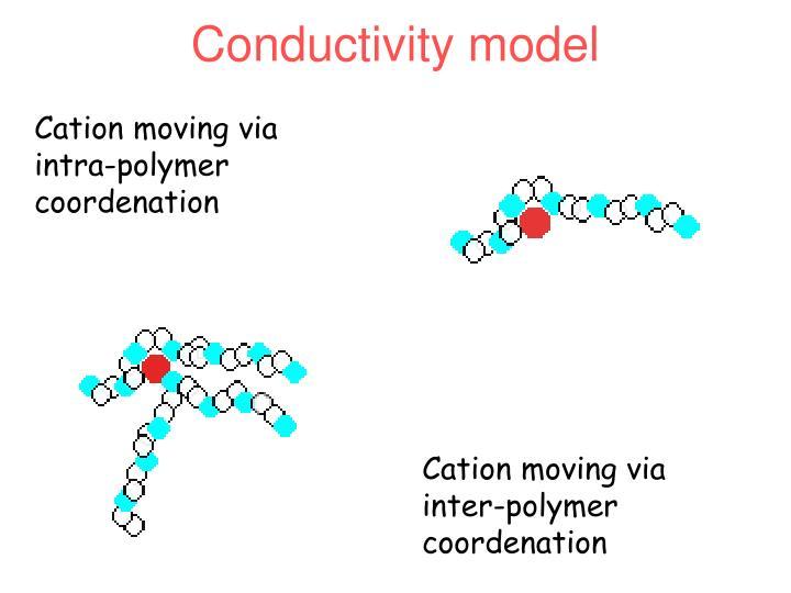 Conductivity model