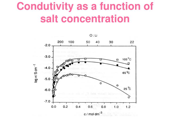 Condutivity as a function of salt concentration