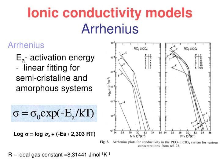Ionic conductivity models