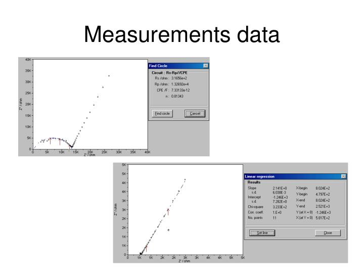 Measurements data