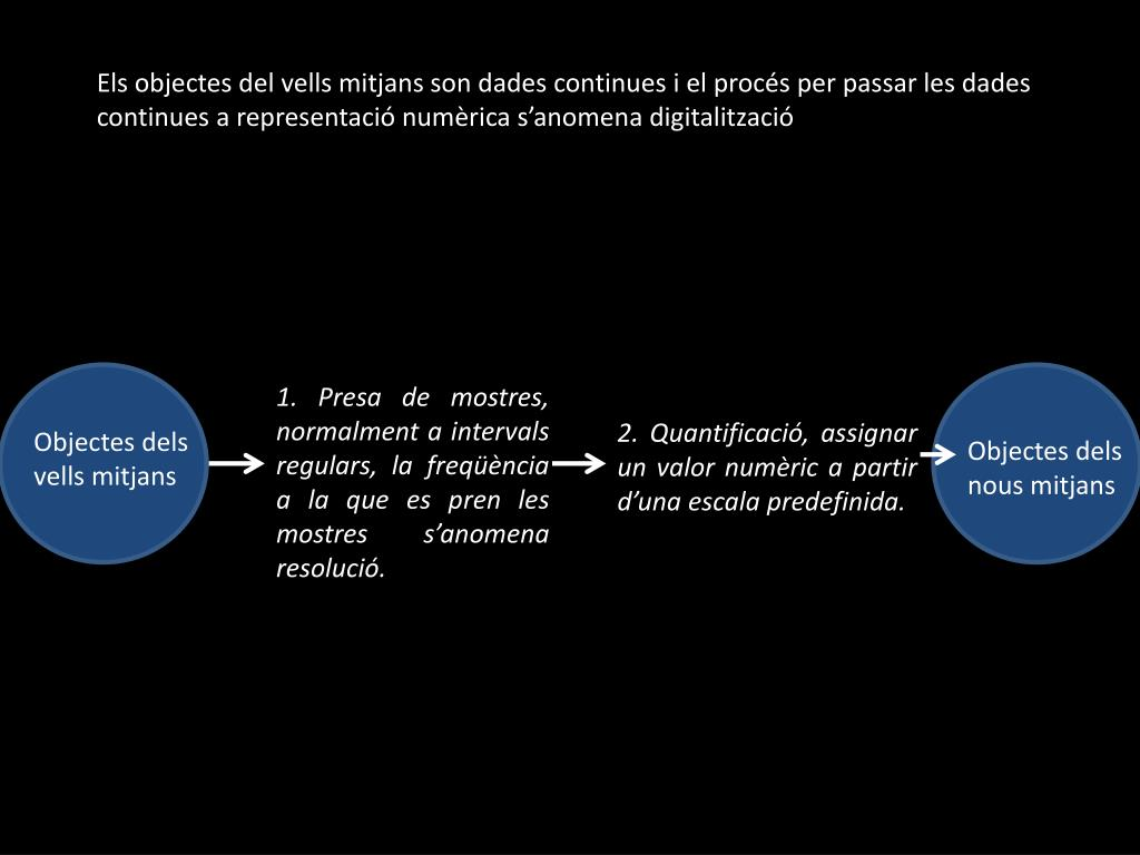 Els objectes del vells mitjans son dades continues i el procés per passar les dades continues a representació numèrica s'anomena digitalització