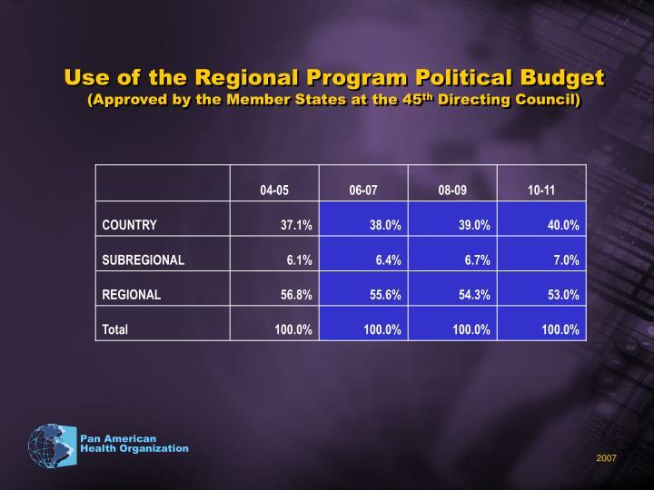 Use of the Regional Program Political Budget