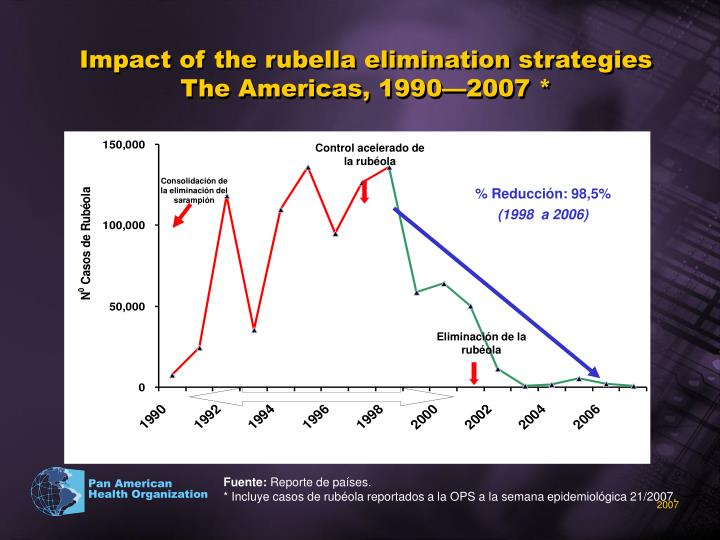 Impact of the rubella elimination strategies