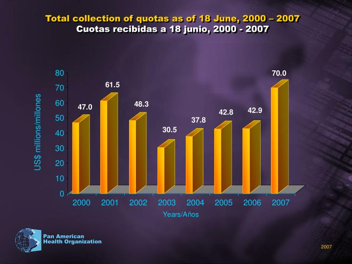 Total collection of quotas as of 18 June, 2000 – 2007