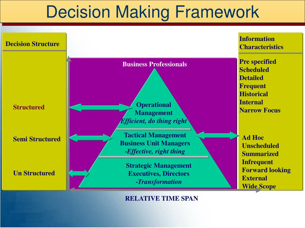 Decision Making Framework