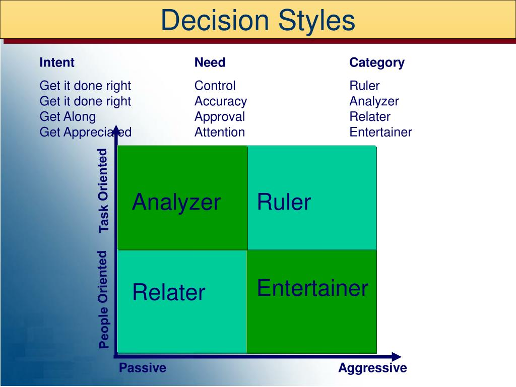 Decision Styles