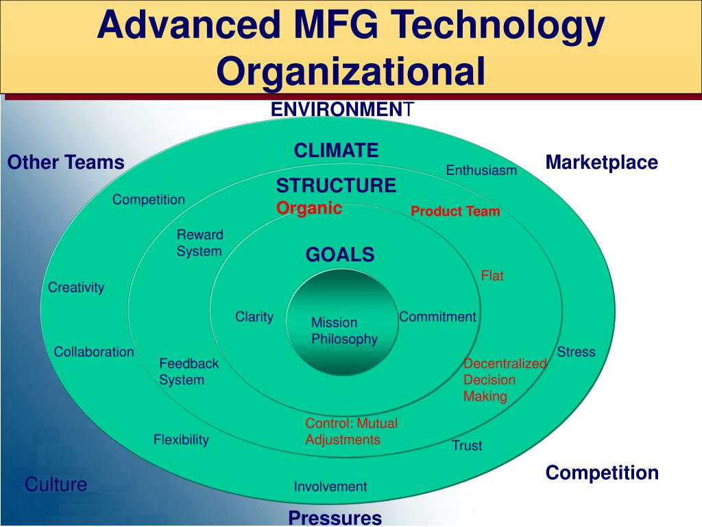 Advanced MFG Technology   Organizational