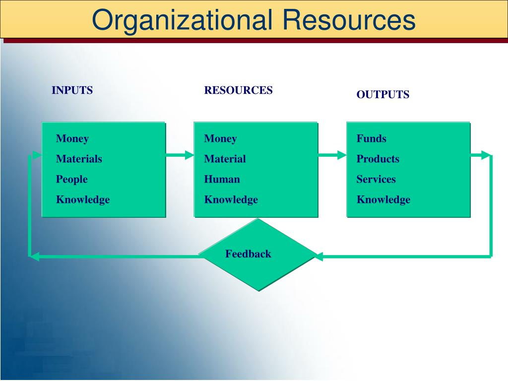 Organizational Resources