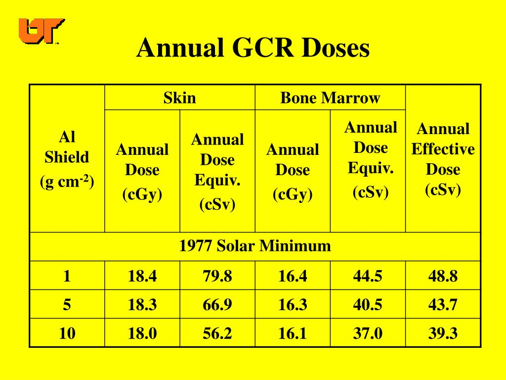 Annual GCR Doses