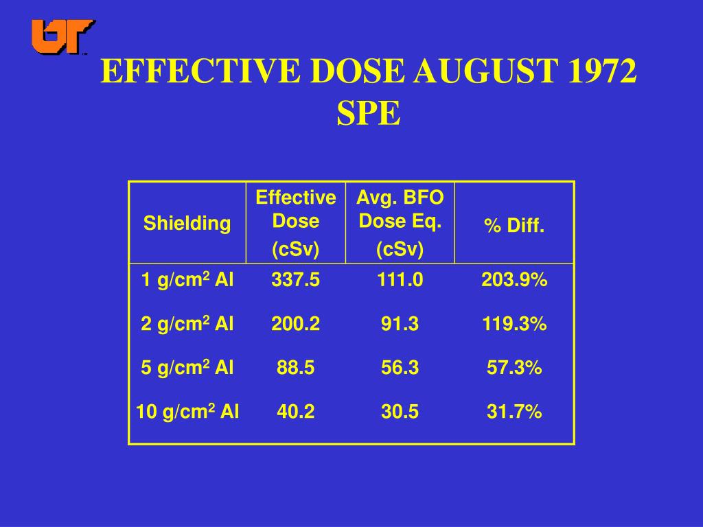 EFFECTIVE DOSE AUGUST 1972 SPE