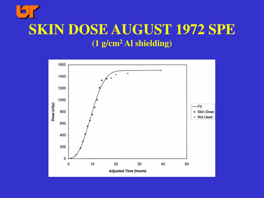 SKIN DOSE AUGUST 1972 SPE