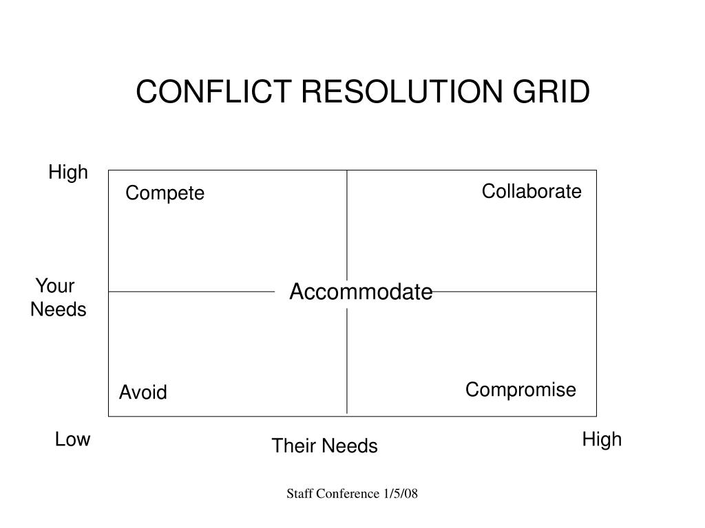 CONFLICT RESOLUTION GRID