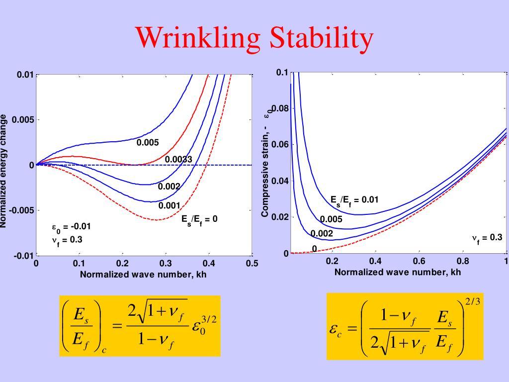 Wrinkling Stability