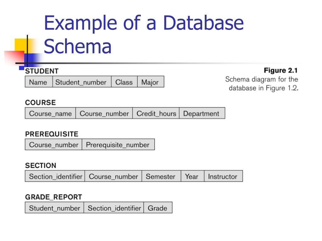 Database schema of student information system