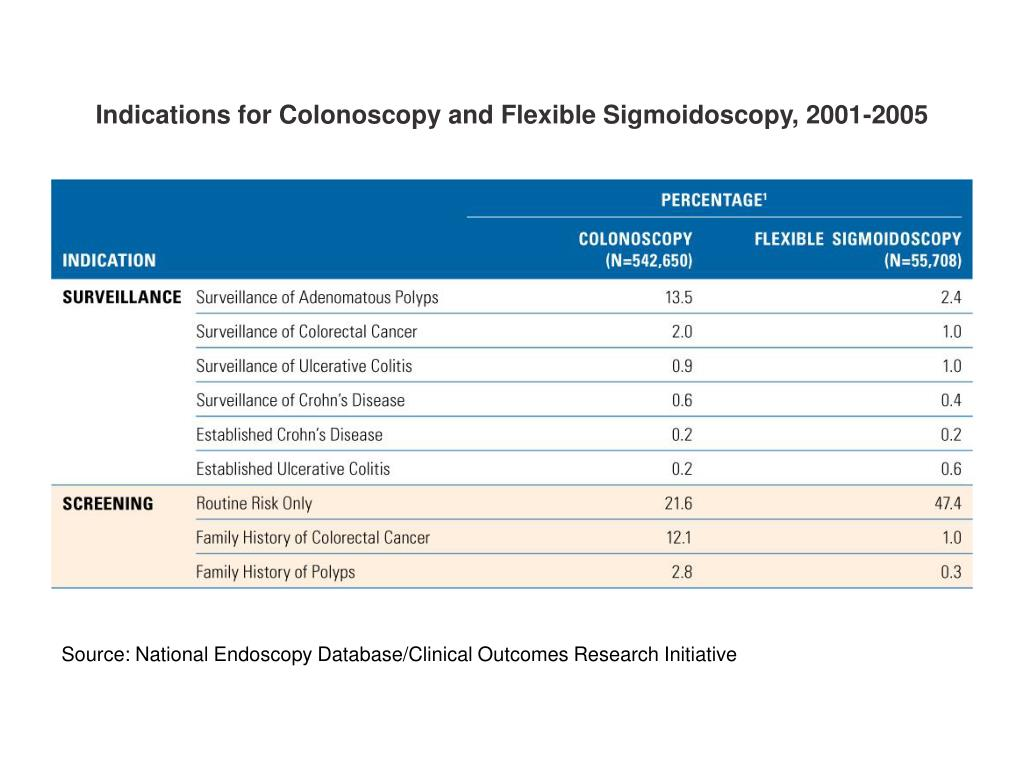 Indications for Colonoscopy and Flexible Sigmoidoscopy, 2001-2005