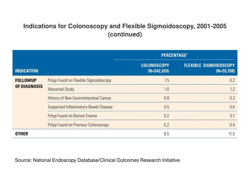 Indications for Colonoscopy and Flexible Sigmoidoscopy, 2001-2005 (continued)