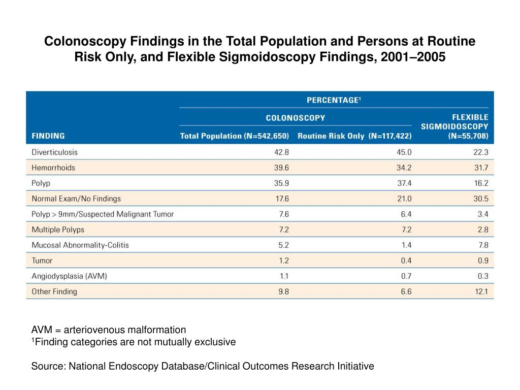 Colonoscopy Findings in the Total Population and Persons at Routine Risk Only, and Flexible Sigmoidoscopy Findings, 2001–2005