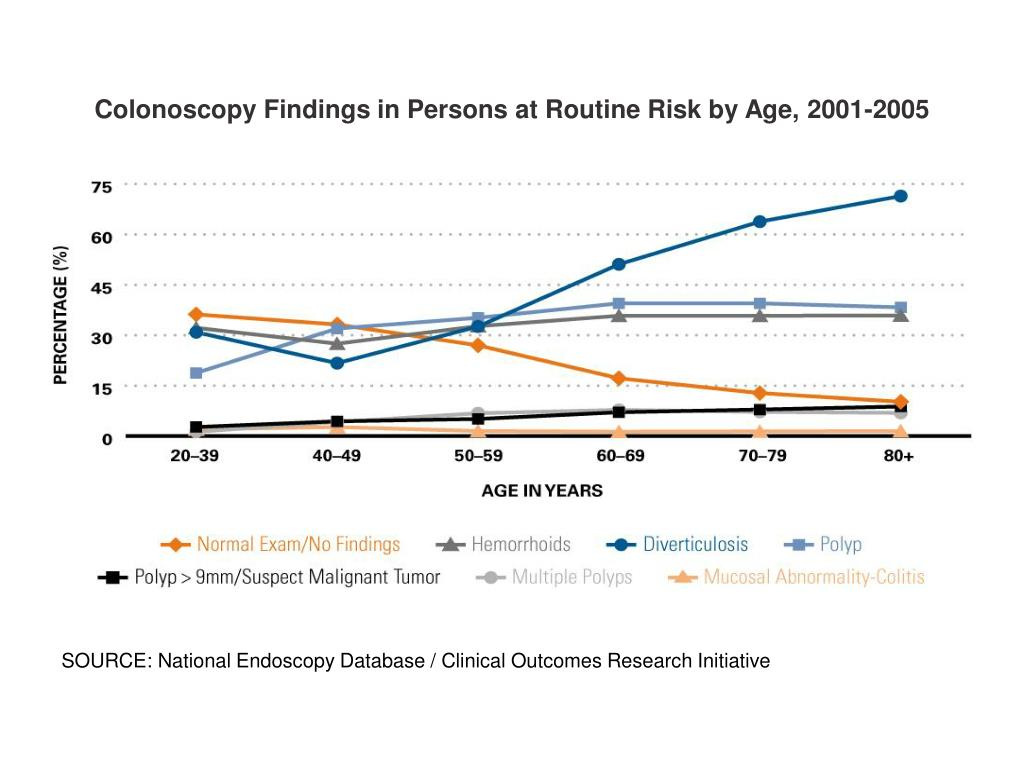 Colonoscopy Findings in Persons at Routine Risk by Age, 2001-2005