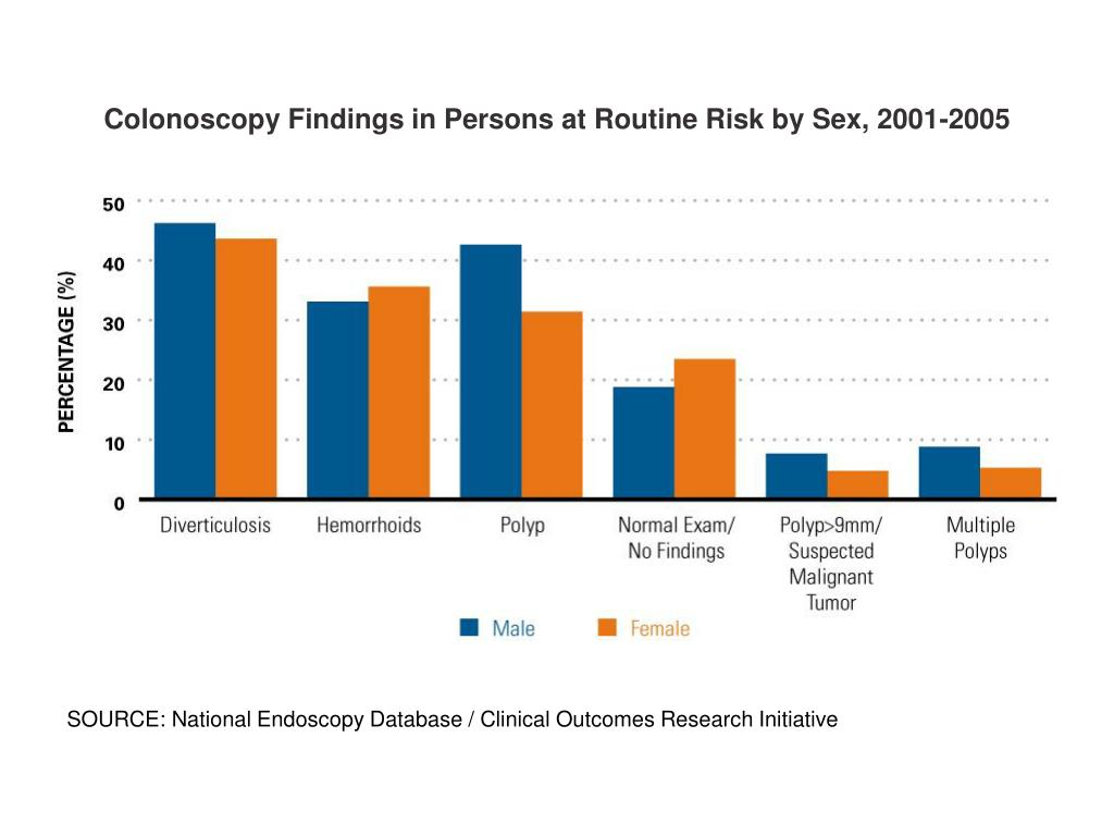 Colonoscopy Findings in Persons at Routine Risk by Sex, 2001-2005