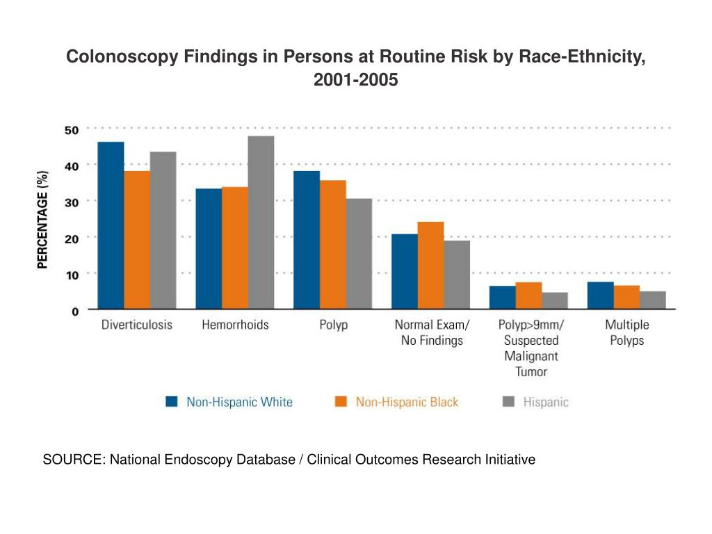 Colonoscopy Findings in Persons at Routine Risk by Race-Ethnicity, 2001-2005