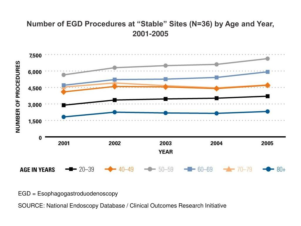 "Number of EGD Procedures at ""Stable"" Sites (N=36) by Age and Year, 2001-2005"