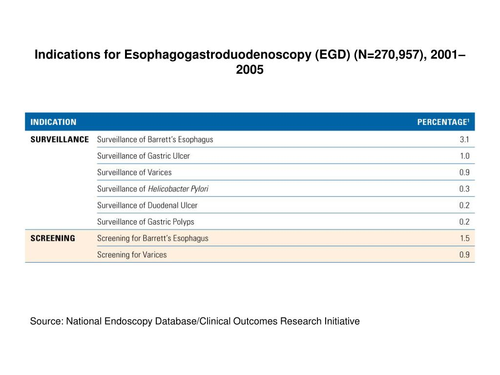 Indications for Esophagogastroduodenoscopy (EGD) (N=270,957), 2001–2005
