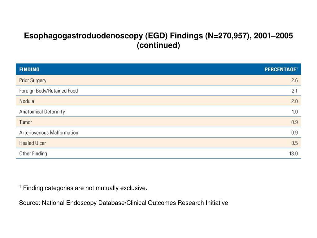 Esophagogastroduodenoscopy (EGD) Findings (N=270,957), 2001–2005 (continued)