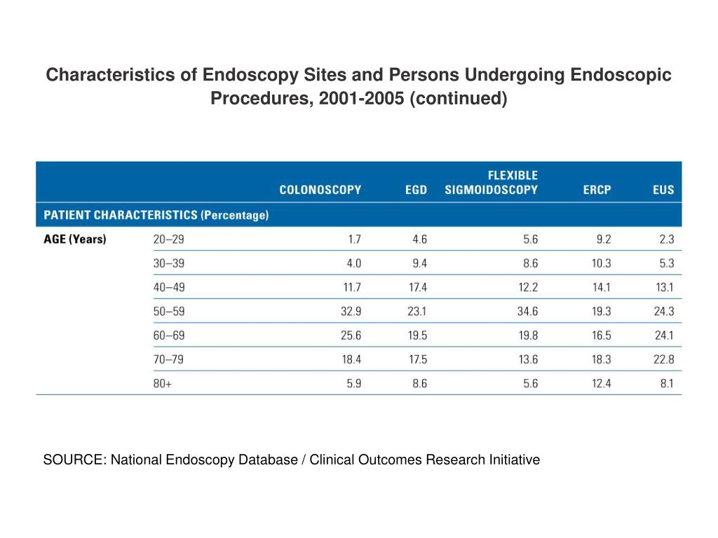 Characteristics of Endoscopy Sites and Persons Undergoing Endoscopic Procedures, 2001-2005 (continued)